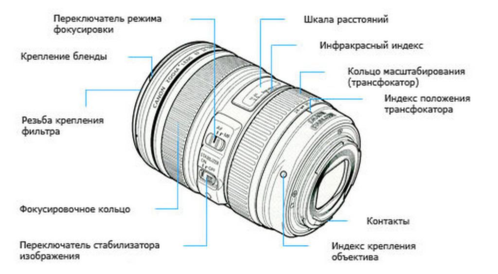 Основные характеристики объектива