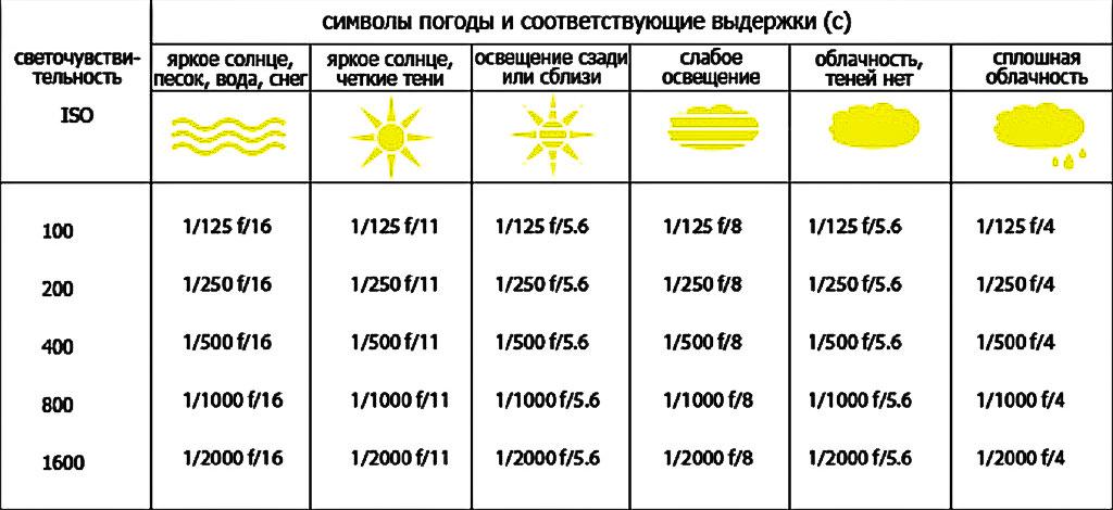 Таблица значений выдержки и диафрагмы